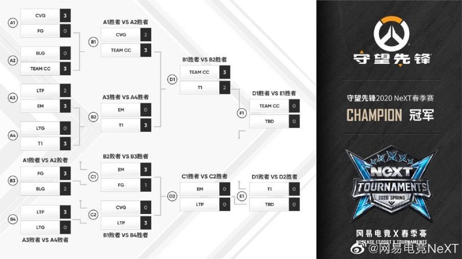 CC直播电子竞技俱乐部3-2力克韩国劲旅T1,闯进NeXT守望先锋春季赛决赛