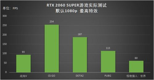 Steam玩家在线数量再创新高,GeForce RTX成宅家游戏优选