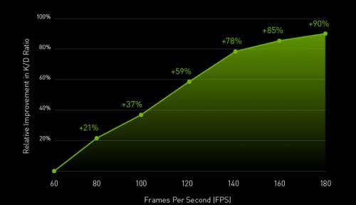 PUBG顶尖战队4AM的选择,144+ FPS拥有怎样的魅力?