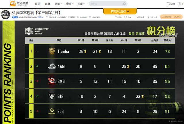 PEL常规赛第三周:虎牙签约战队积分榜占前五,4AM王者归来