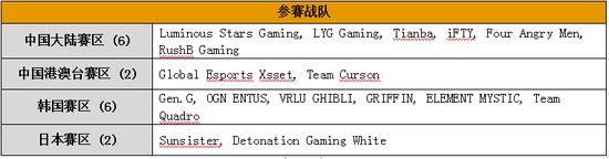 PCS东亚慈善赛第二赛程过半,Tianba战队火力全开领跑排行榜