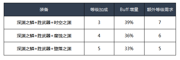 DNF男漫游100级换装推荐 掠天之翼换装方案