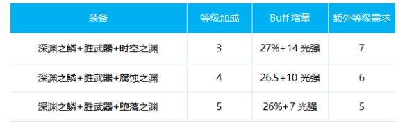 DNF女气功100级换装方案 百花毕业换装推荐