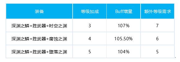 DNF女柔道100级换装推荐 风暴女皇毕业换装