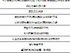 DNF暗帝100级附魔推荐 暗帝毕业附魔方案