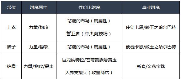 DNF男漫游100级附魔方案 男漫游毕业附魔