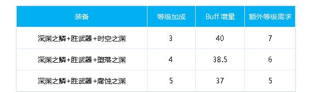 DNF决战者100级换装  赵云毕业换装方案