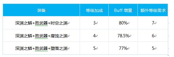 DNF征战者毕业换装推荐 关羽100级换装方案