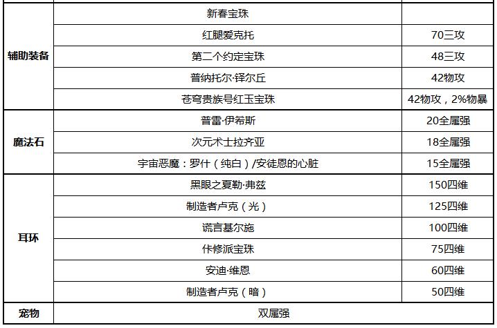 DNF男散打毕业附魔推荐 武极100级附魔方案