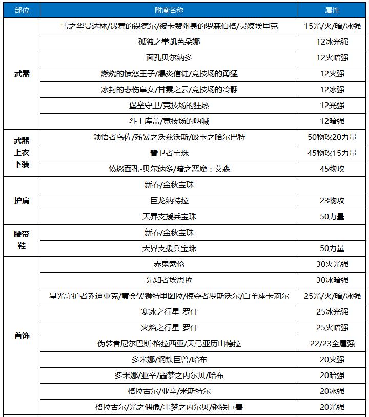 DNF蓝拳100级怎么附魔 蓝拳毕业附魔推荐