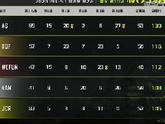 PEL总决赛第二日大战继续,状态回暖虎牙4AM单日豪取67分极限追分