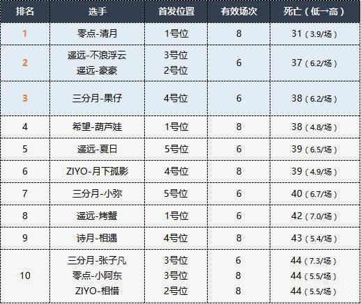 MPL夏季赛第二周选手数据榜单揭晓,零点战队五项数据领跑!
