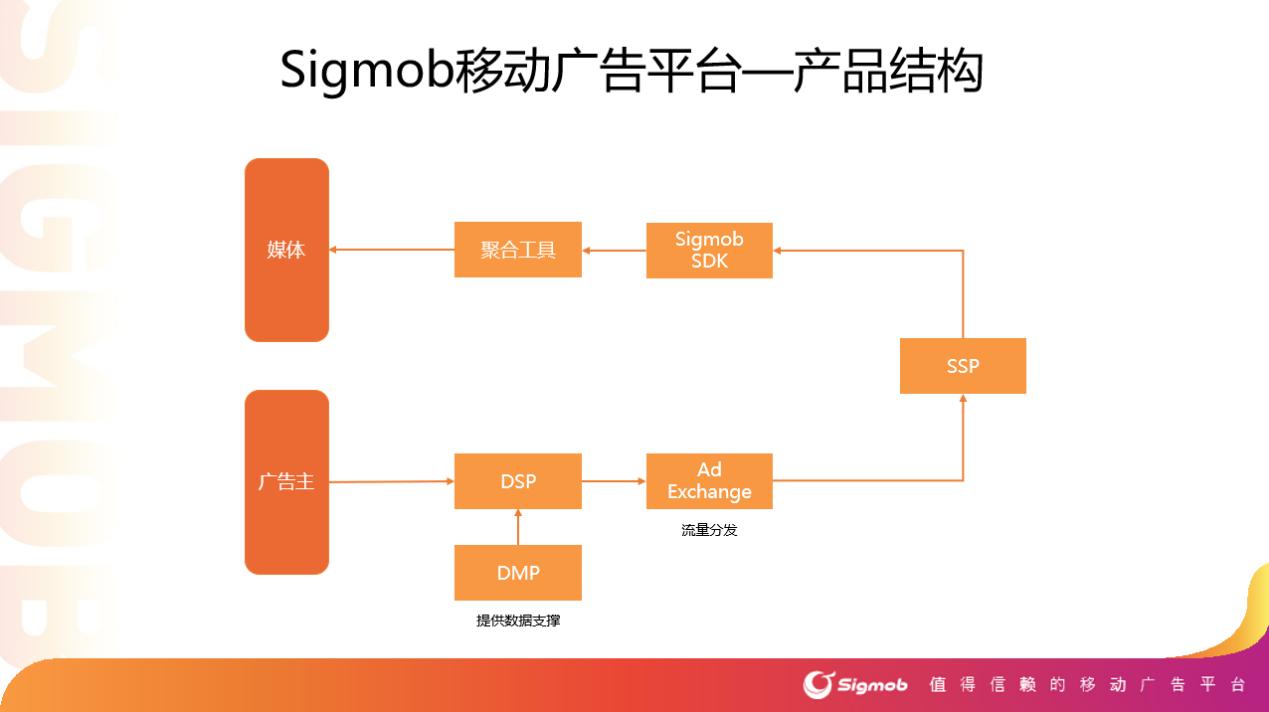 Sigmob移动平台将在2020ChinaJoyBTOB展区首次亮相!