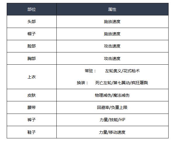 DNF男漫游时装属性怎么选 漫游100级时装