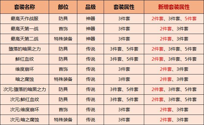 DNF韩测试服7.2更新 100深渊史诗概率提升