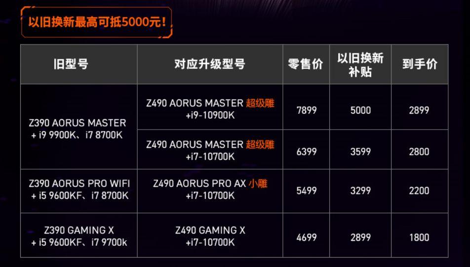 Z390不香了?邀您来晒AORUS全家桶!以旧换新最高可抵5000元!