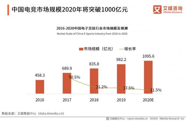 中国电竞市场规模将超千亿 WCAA探索云上电竞新模式