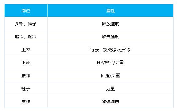 DNF100级决战者时装选择 赵云时装属性推荐