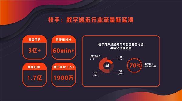 快手高级副总裁马宏彬:磁力全开,四大维度赋能数娱新商业
