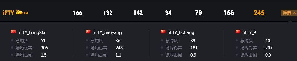 PCL夏季赛常规赛结束,TSG强势登顶,OMG惊险保级