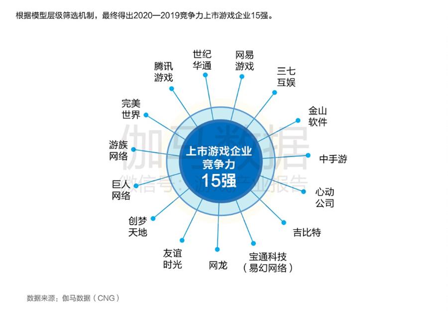 中國游戲上市公司競爭力報告出爐:騰訊網易世紀華通居第一梯隊