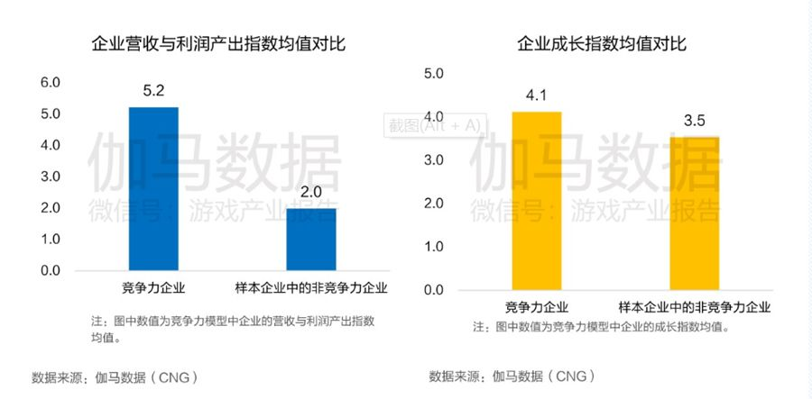 中国游戏上市公司竞争力报告出炉:腾讯网易世纪华通居第一梯队