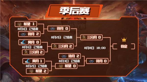 8月8日MPL夏季赛巅峰决战,诗月三分月总决赛再相逢!
