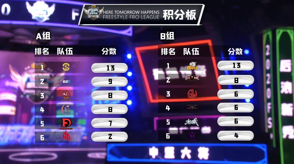 《街頭籃球》FSPL職業聯賽常規賽收官  Onestar&斗魚分獲小組榜首