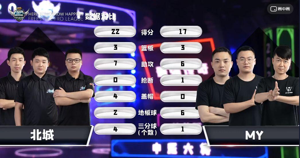 《街头篮球》FSPL职业联赛常规赛收官  Onestar&斗鱼分获小组榜首