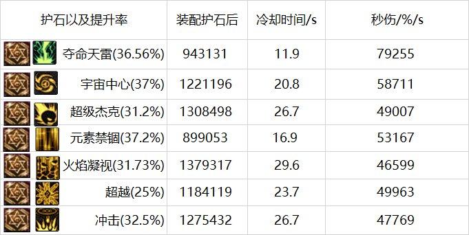 元素新护石提升总结(韩服体验服数据)