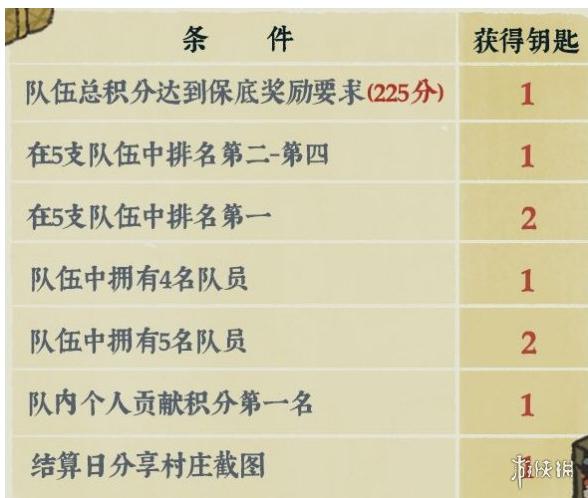 江南百景图探秘桃花村有什么奖励 桃花村副本奖励介绍
