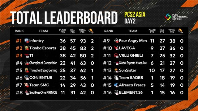 PCS2洲际赛第一周落幕,iFTY战队强势表现登顶东亚赛区