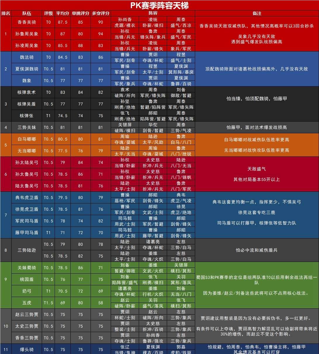 三国志战略版九月PK赛季阵容排名 九月PK什么阵容强