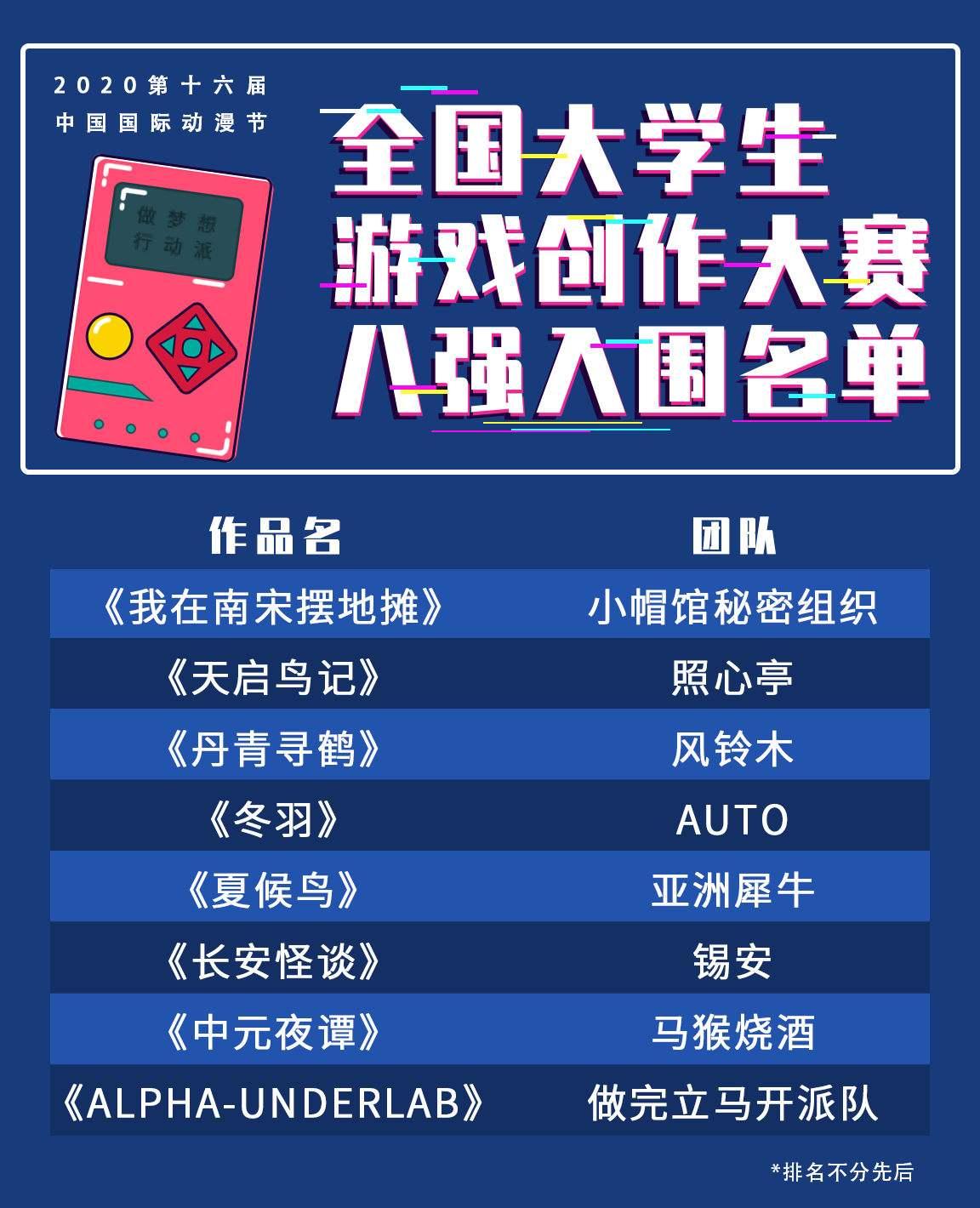 """中国国际动漫节""""大学生游戏创作大赛""""入围八强出炉!"""