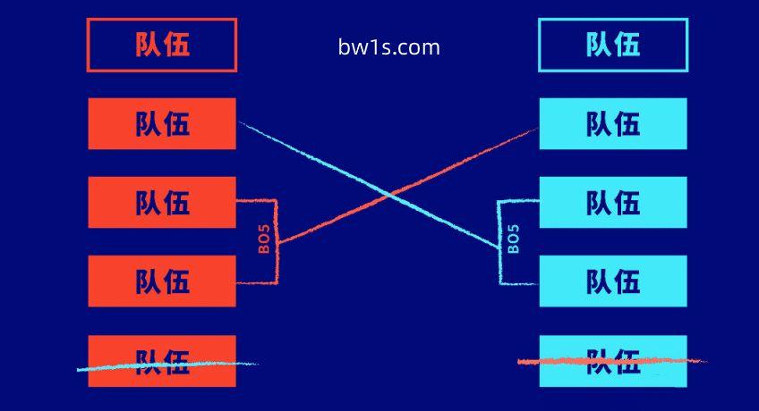S10开战前夕,必威李哥分析入围赛制与战队评比