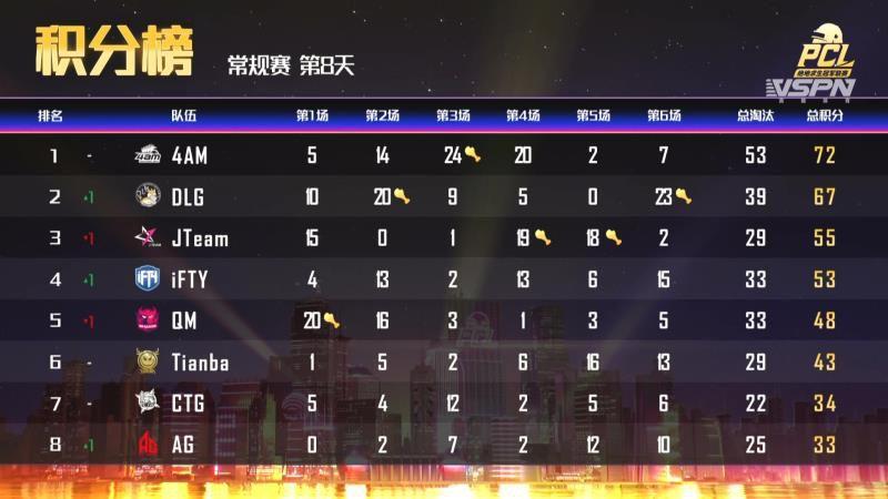 PCL秋季赛常规赛上半程结束,天霸战队暂居积分榜第一