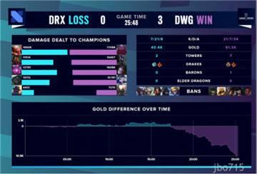 S10战报:DWG零封DRX,顺利晋级四强,DRX遗憾退场
