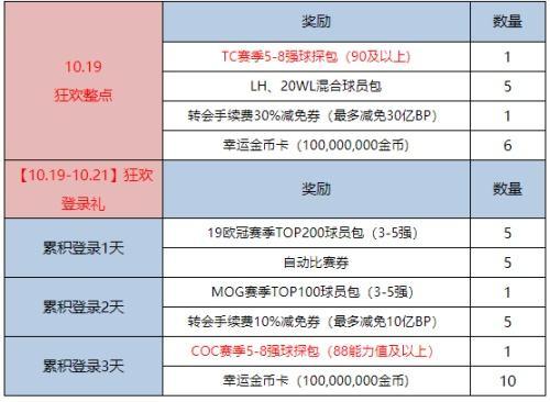 【10月狂欢节】COC赛季5-8强+10亿BP狂欢放送