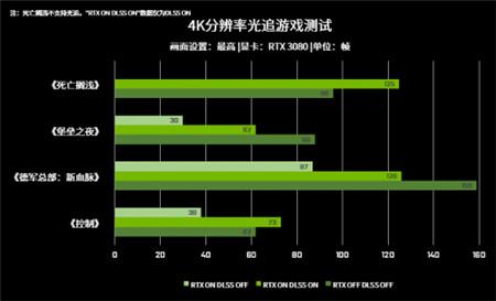 DLSS黑科技,让玩家超清4K与高帧率一手掌握