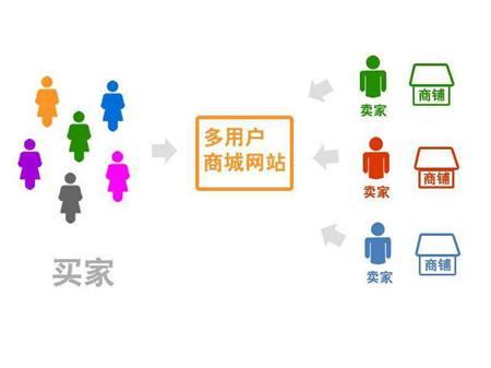 多用户商城系统是啥?有什么推荐吗?