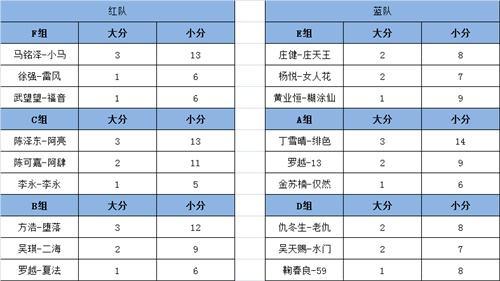 DNF DPL职业联赛正式开打 首周小组赛上演巅峰对决