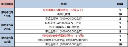 【嘉年华】制霸街球场,赢取利物浦传奇赛季福勒(3-5强)+18亿BP