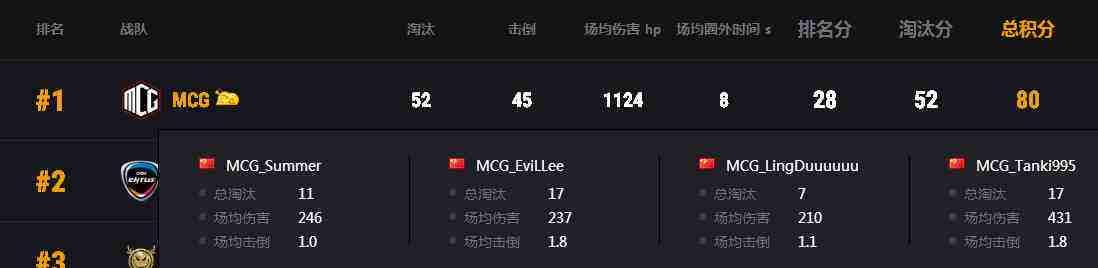 PCS3东亚洲际赛第一周落幕,MCG战队强势表现先拔头筹