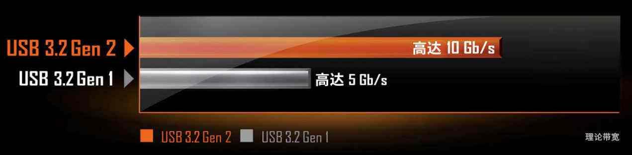ZEN3座驾性价比首选,技嘉B550主板套装限时优惠200元