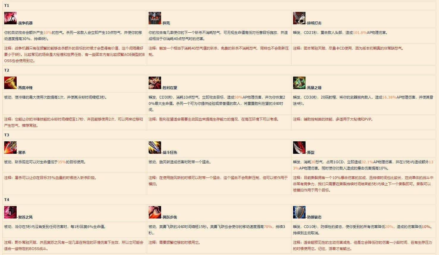 魔兽世界9.0武器战天赋选择 暗影国度武器战天赋推荐