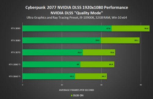 GeForce Game Ready驱动现已发布,DLSS为《赛博朋克2077》带来60%的性能提升