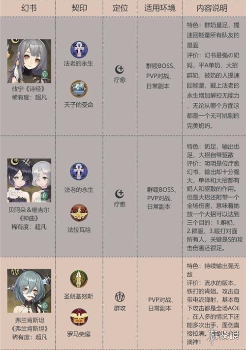 幻书启世录强度榜单介绍 幻书启世录哪些角色最强