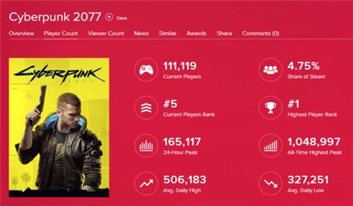 《赛博朋克2077》玩家流失严重 降幅速度为《巫师3》的三倍