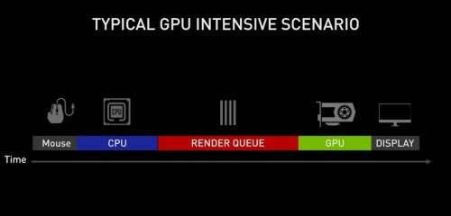 NVIDIA Reflex低延迟技术助力玩家在《使命召唤》中所向披靡