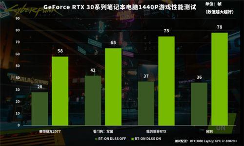 RTX30系列Laptop GPU加持,游戏本实现1440P流畅游戏体验